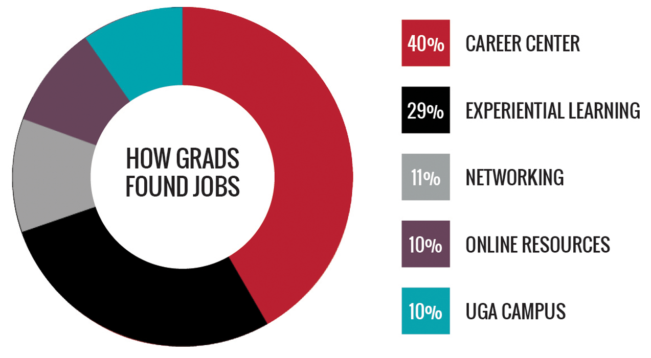 How Class of 2020 graduates found jobs - 40% Career Center - 29% Experiential Learning - 11% Networking - 10% Online Resources - 10% UGA Campus Resources