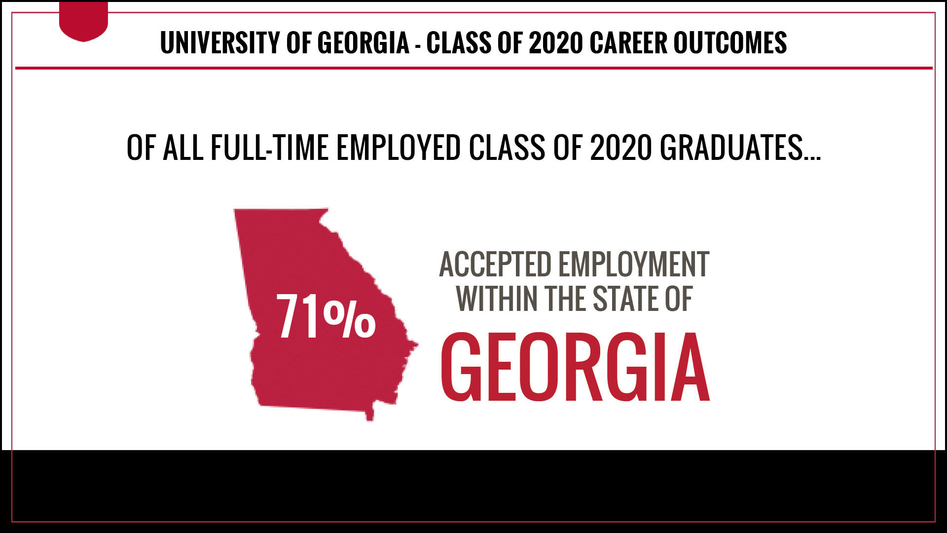 71 percent of full-time employed Class of 2020 graduates accepted employment in the state of Georgia