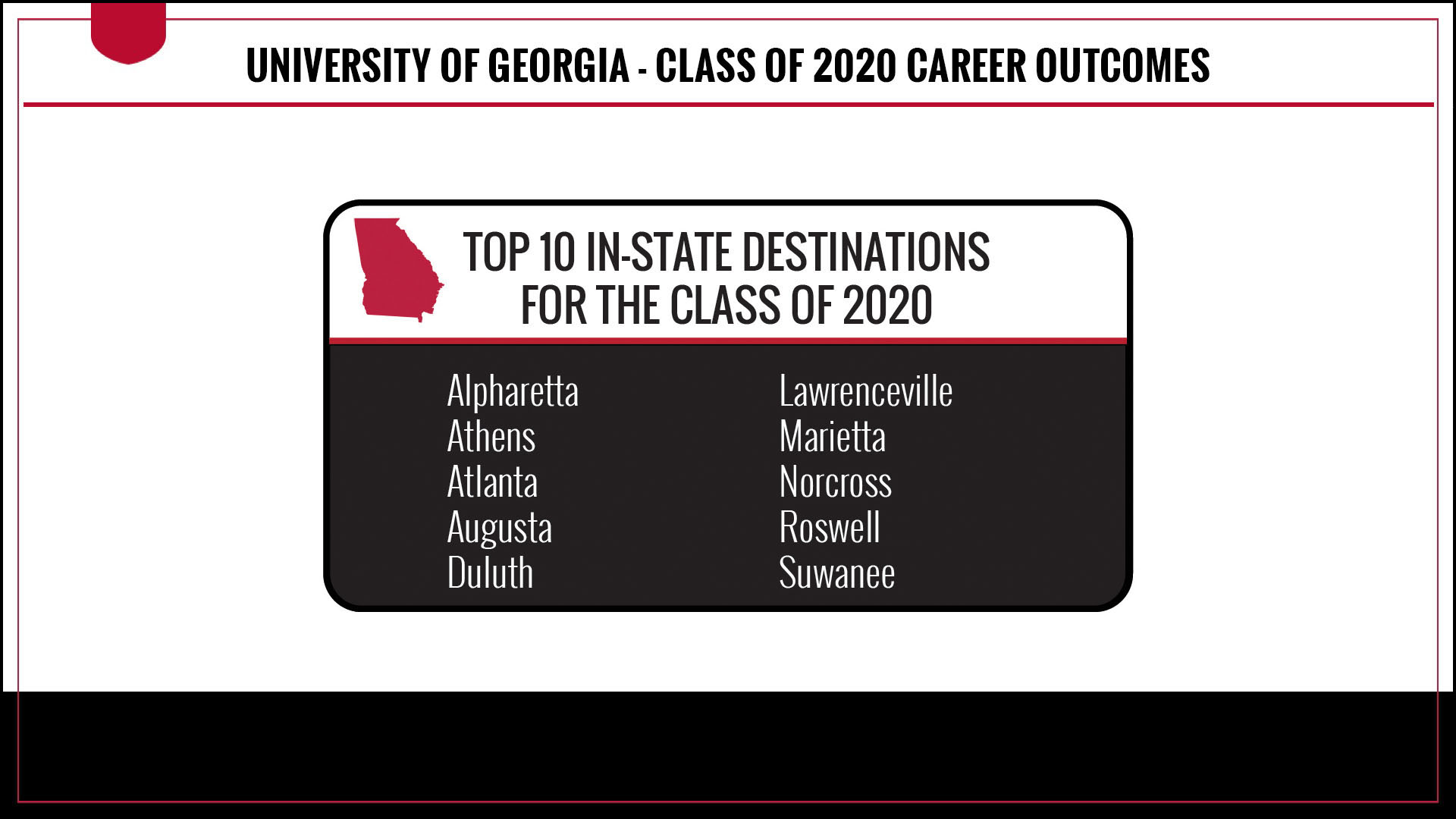 Top In-State destinations for the class of 2020 include - Alpharetta, Athens, Atlanta, Augusta, Duluth, Lawrenceville, Marietta, Norcross, Roswell, and Suwanee