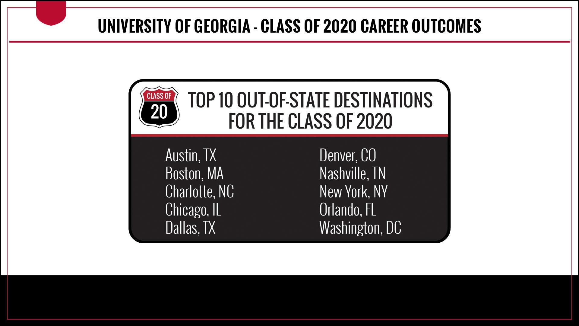 Top Out-of-State destinations for the class of 2020 include - Austin, Texas - Boston, Massachusetts - Charlotte, North Carolina - Chicago, Illinois - Dallas, Texas - Denver, Colorado - Nashville, Tennessee - New York, New York - Orlando, Florida - Washington, DC