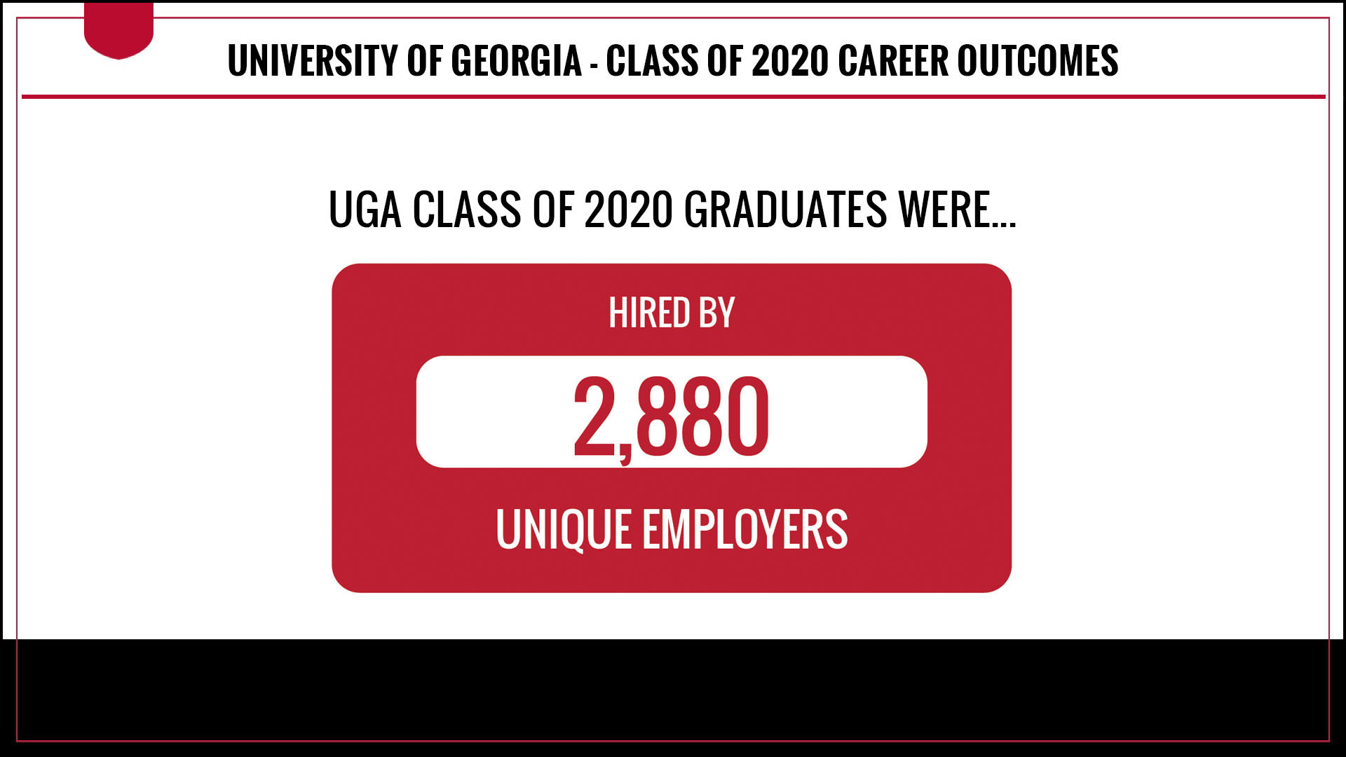 Class of 2020 graduates have been hired by 2880 unique employers