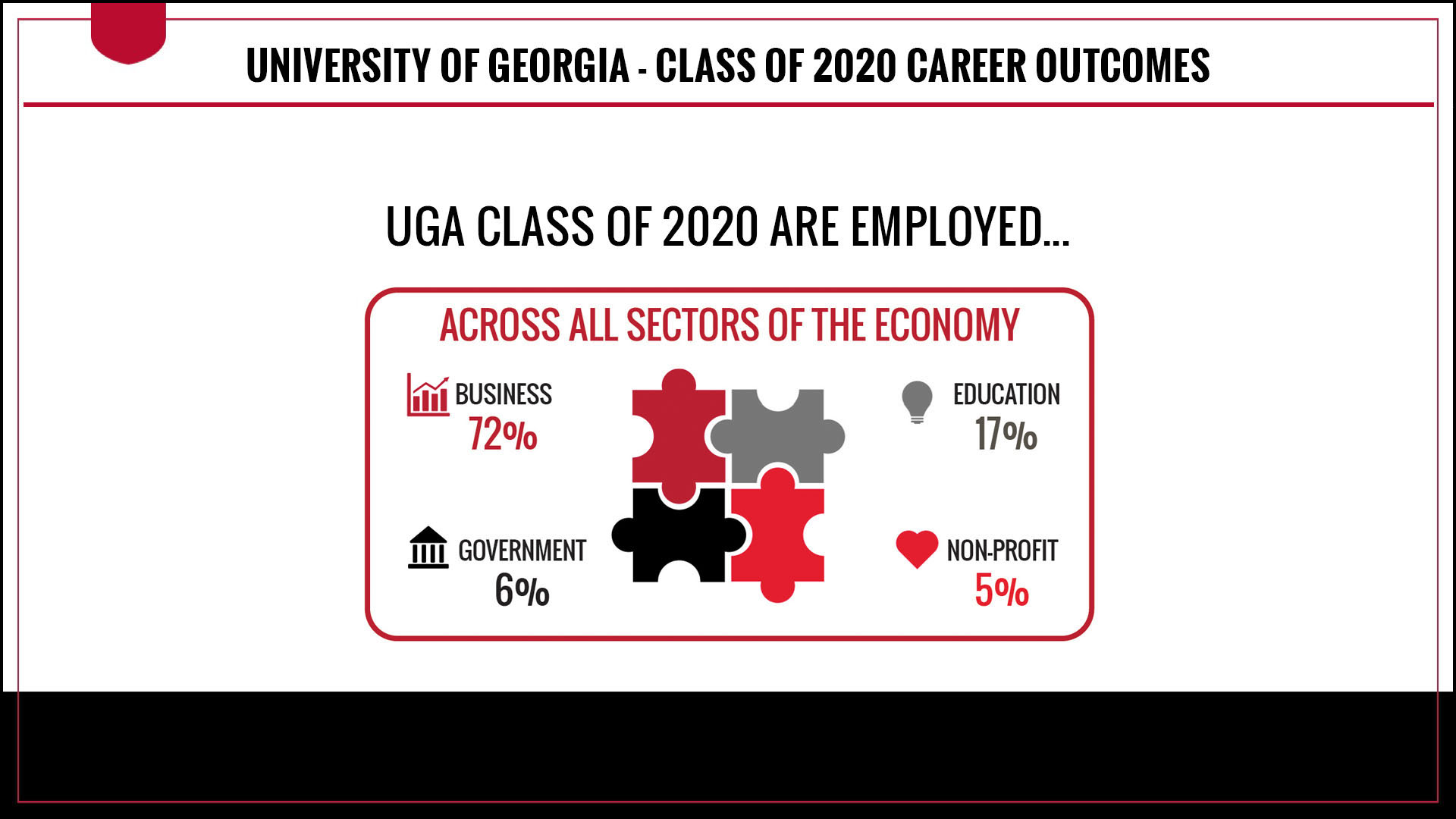 Class of 2020 graduates are working across all sectors of the economy. 72 percent of full-time employed graduates are working in the business sector, 17 percent are working in the education sector, 6 percent are working in the government sector and 5 percent are working in the non-profit sector.