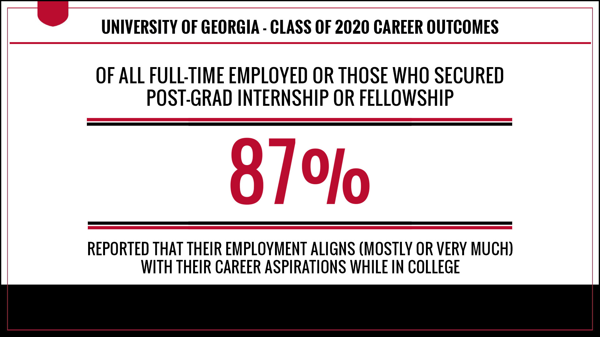 OF ALL FULL-TIME EMPLOYED OR THOSE WHO SECURED A POST-GRAD INTERNSHIP OR FELLOWSHIP, 87 PERCENT REPORTED THAT THEIR EMPLOYMENT ALIGNS (MOSTLY OR VERY MUCH) WITH THEIR CAREER ASPIRATIONS WHILE IN COLLEGE