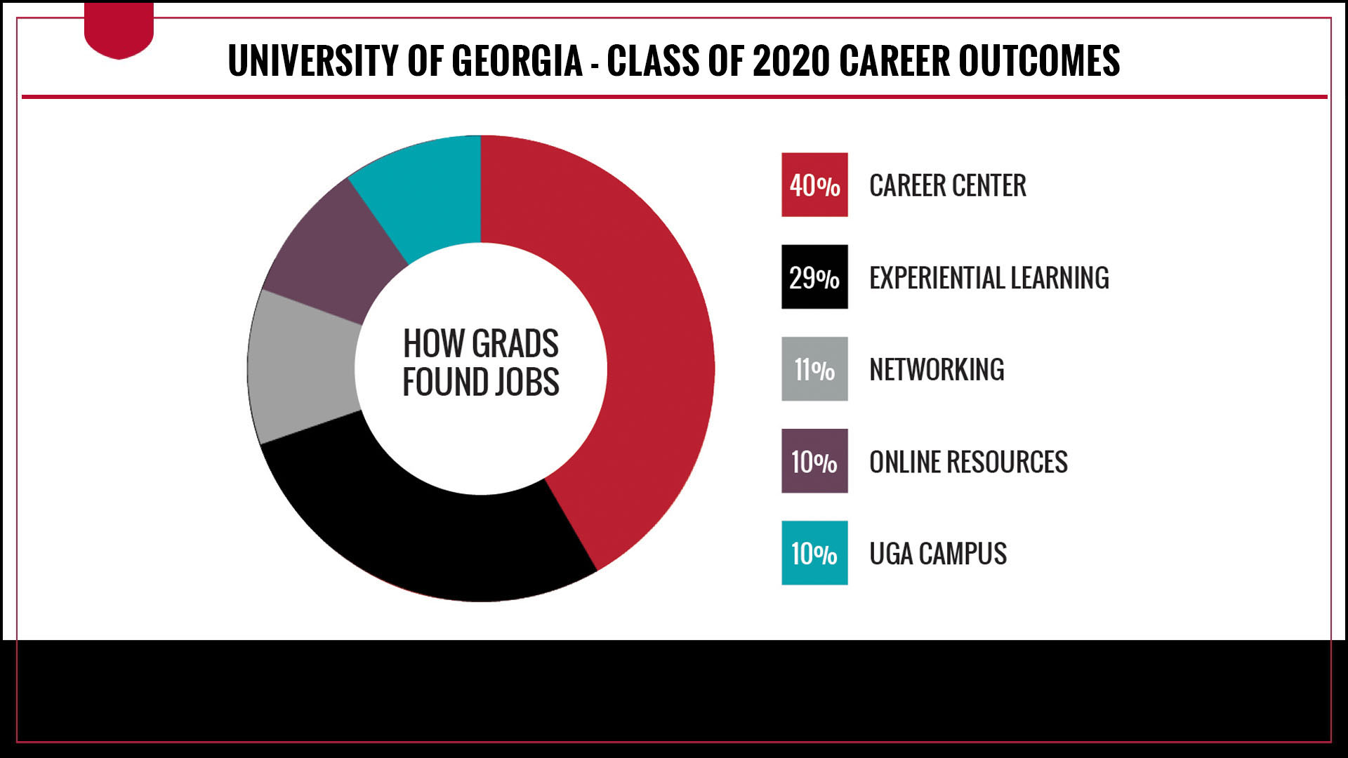 How graduates found jobs - 40% Career Center - 29% Experiential Learning - 11% Networking - 10% Online Resources - 10% UGA Campus Resources