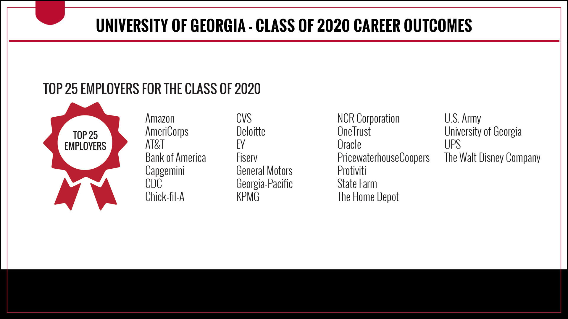 The top employers for Class of 2020 graduates were Amazon, AmeriCorps, AT&T, Bank of America, Capgemini, CDC, Chick-fil-A, CVS, Deloitte, EY, Fiserv, General Motors, Georgia-Pacific, KPMG, NCR Corporation, OneTrust, Oracle, PwC, Protiviti, State Farm, The Home Depot, U.S. Army, University of Georgia, UPS, and The Walt Disney Company
