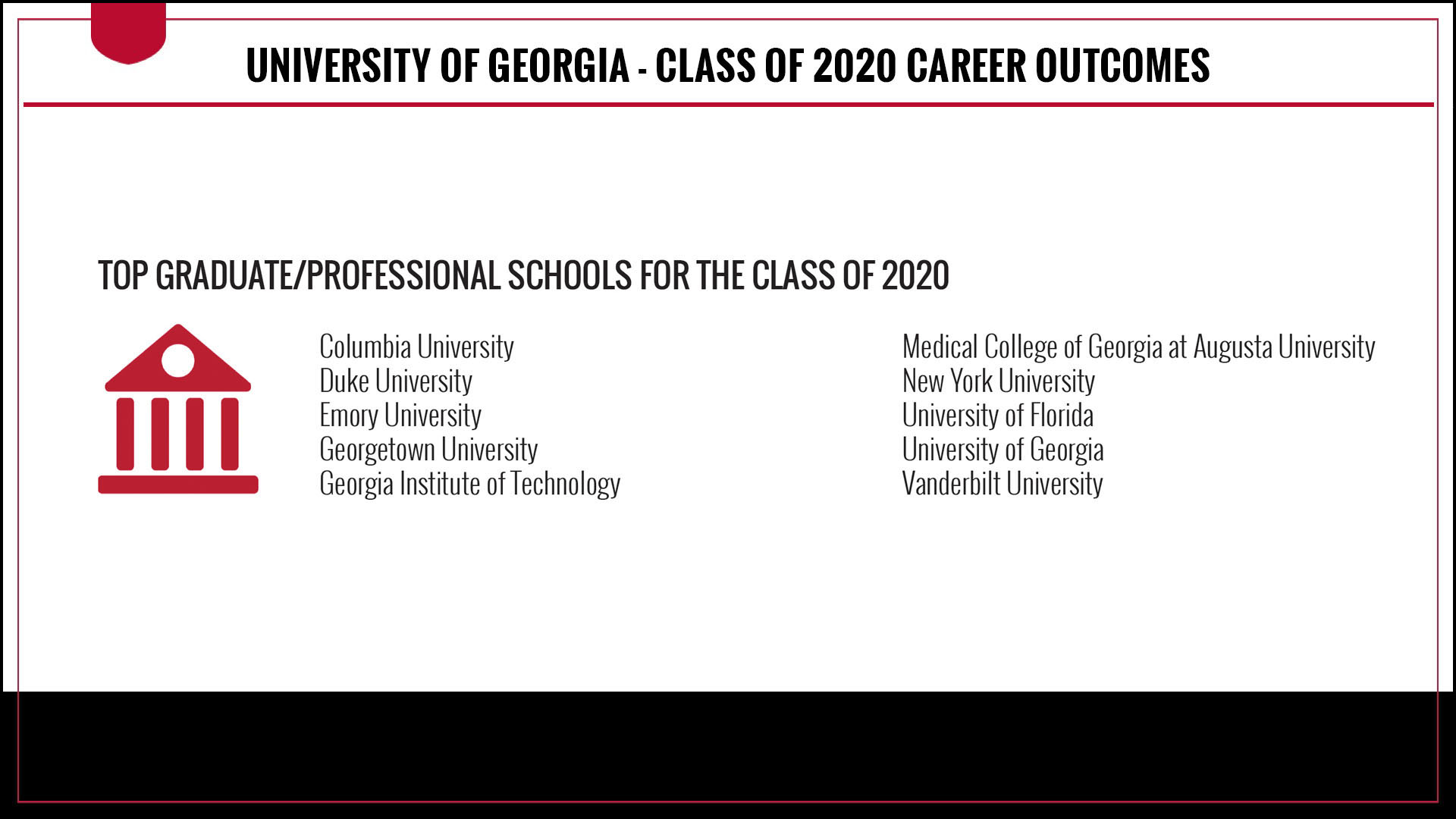 Top graduate and professional schools for the Class of 2020 include Columbia University, Duke University, Emory University, Georgetown University, Georgia Institute of Technology, Medical College of Georgia at Augusta University, New York University, University of Florida, University of Georgia, and Vanderbilt University