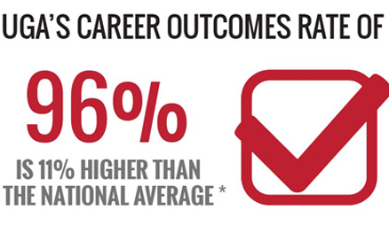 UGA Class of 2017 career outcomes rate is 96 percent - that is 11 percent higher than the national average