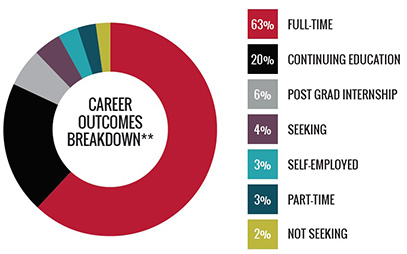 Career Outcomes Breakdown