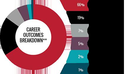 Career Outcomes Breakdown - 66 percent employed full-time, 19 percent continuing education, 7 percent post graduation internship, 5 percent still seeking, 2 percent employed part-time, and 1 percent not seeking