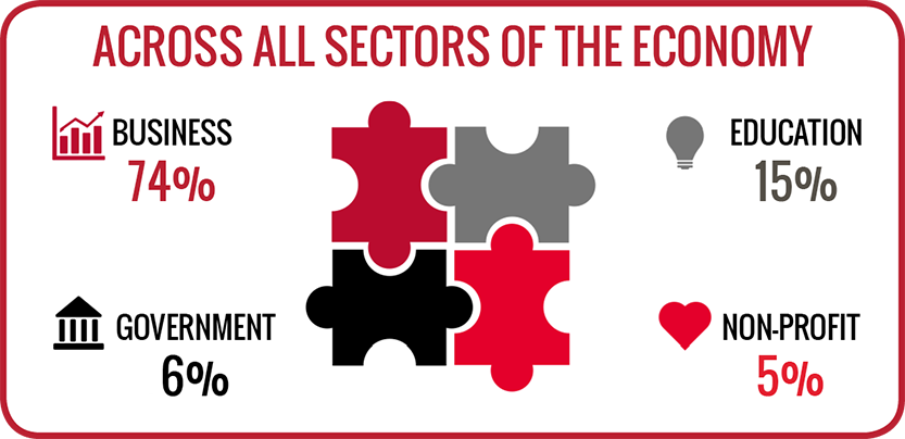 Class of 2019 graduates are working across all sectors of the economy. 74 percent of full-time employed graduates are working in the business sector, 15 percent are working in the education sector, 6 percent are working in the government sector and 5 percent are working in the non-profit sector.