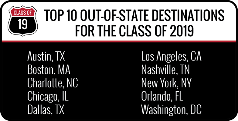 Top Out-of-State destinations for the class of 2019 - Austin, Texas - Boston, Massachusetts - Charlotte, North Carolina - Chicago, Illinois - Dallas, Texas - Los Angeles, California - Nashville, Tennessee - New York, New York - Orlando, Florida - Washington, DC