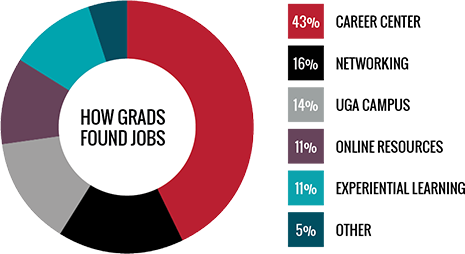 How graduates found jobs - 43% Career Center - 16% Networking - 14% UGA Campus Resources - 11% Online Resources - 11% Experiential Learning - 5% Other