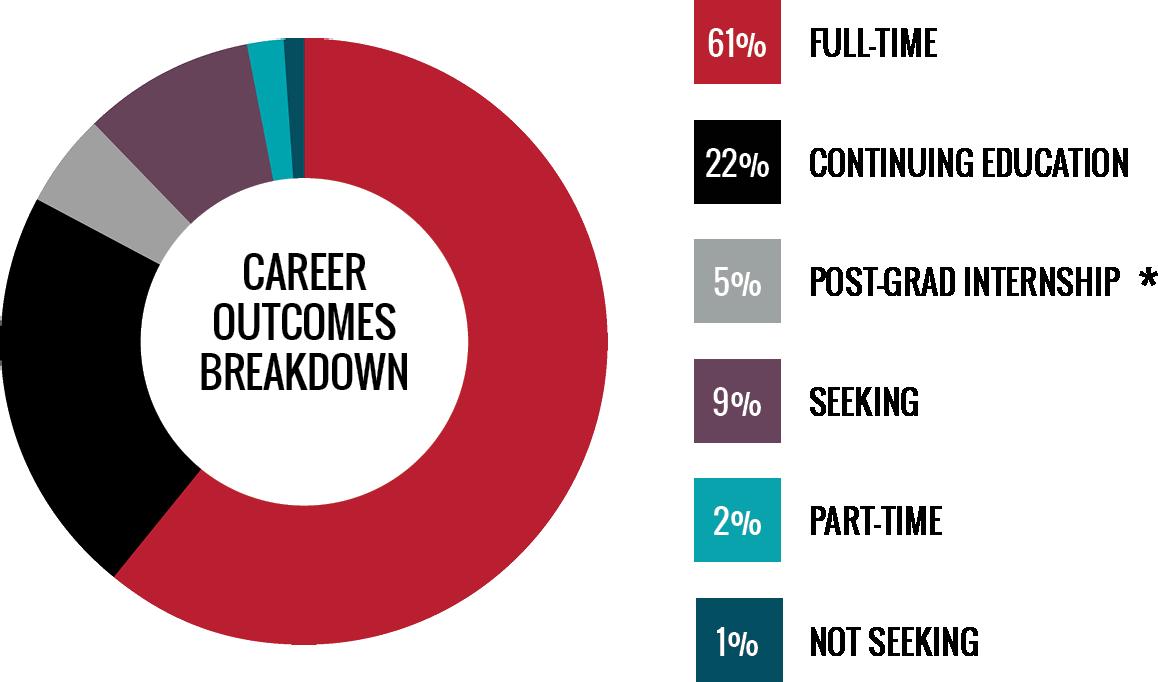 Career Outcomes Breakdown - 61 percent employed full-time, 22 percent continuing education, 5 percent post graduation internship, 9 percent still seeking, 2 percent employed part-time, and 1 percent not seeking