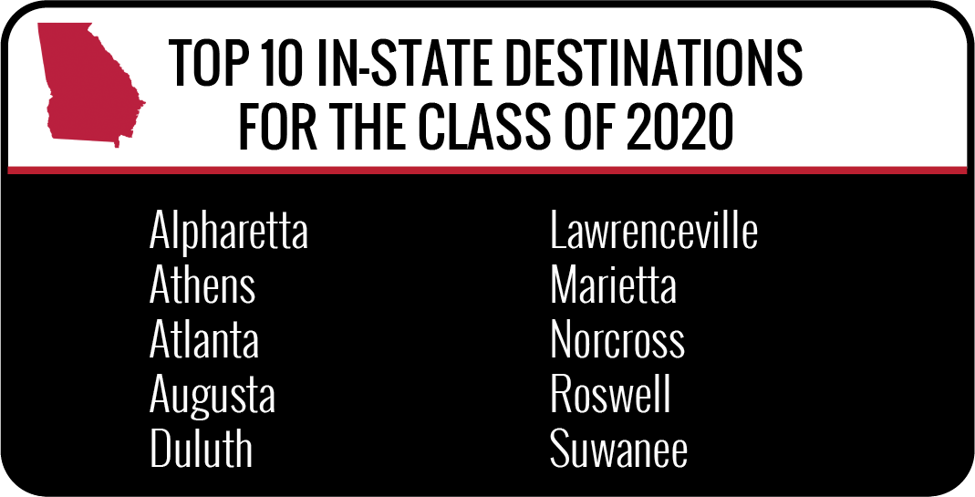 Top In-State destinations for the class of 2019 - Alpharetta, Athens, Atlanta, Augusta, Duluth, Lawrenceville, Marietta, Norcross, Roswell, and Suwanee