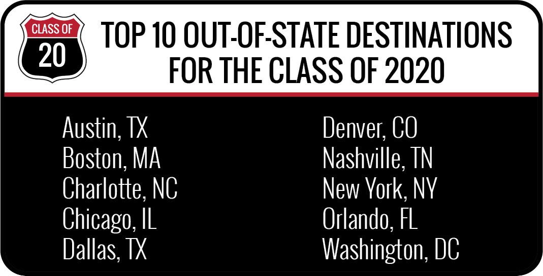 Top Out-of-State destinations for the class of 2019 - Austin, Texas - Boston, Massachusetts - Charlotte, North Carolina - Chicago, Illinois - Dallas, Texas - Denver, Colorado - Nashville, Tennessee - New York, New York - Orlando, Florida - Washington, DC