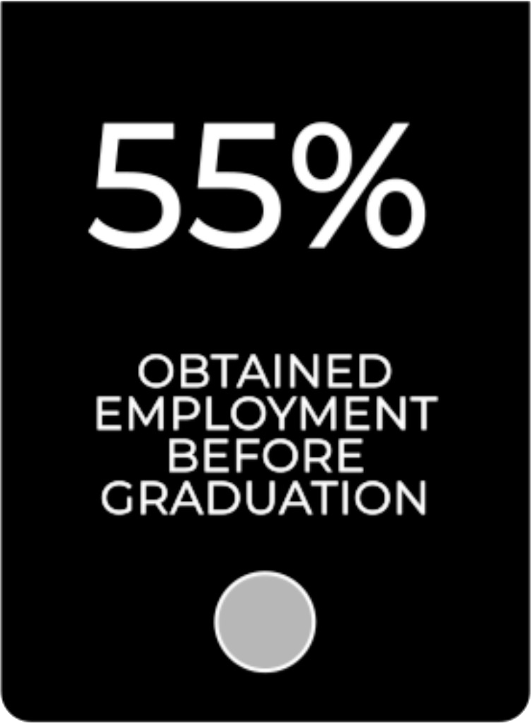 Fifty five percent obtained employment before graduation