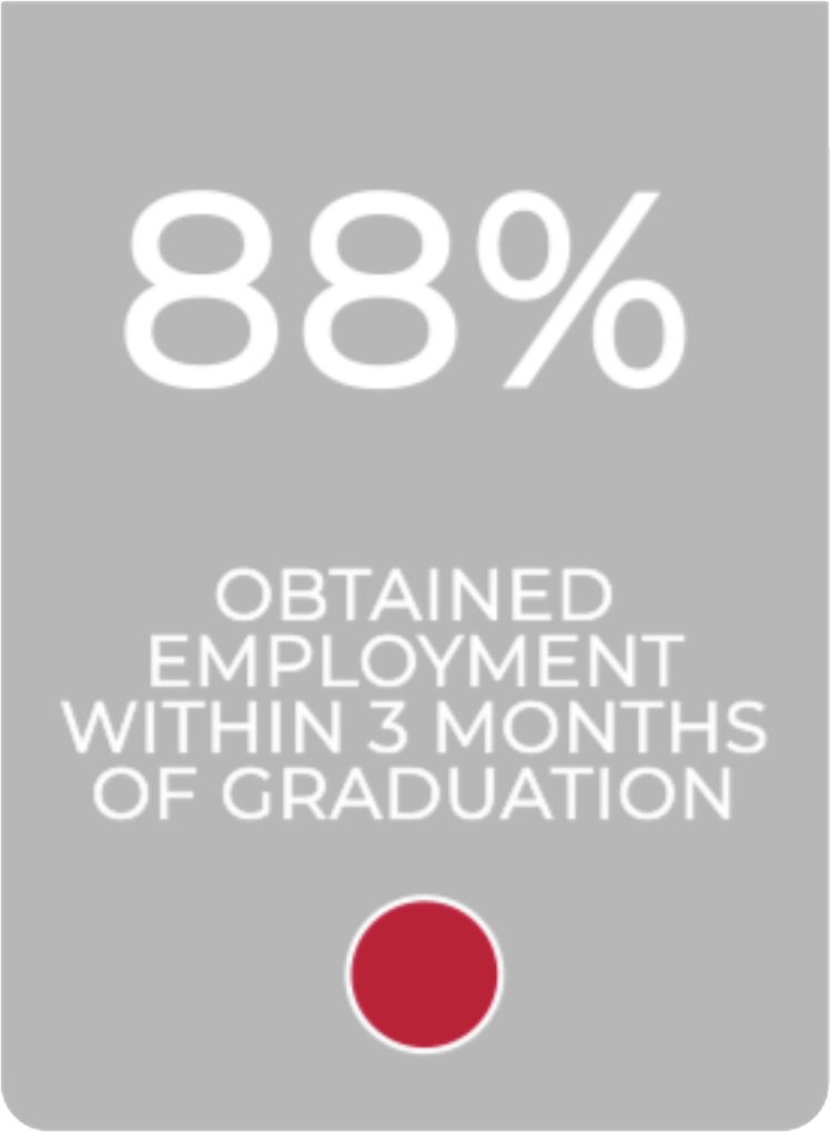 Eighty eight percent obtained employment within three months of graduation