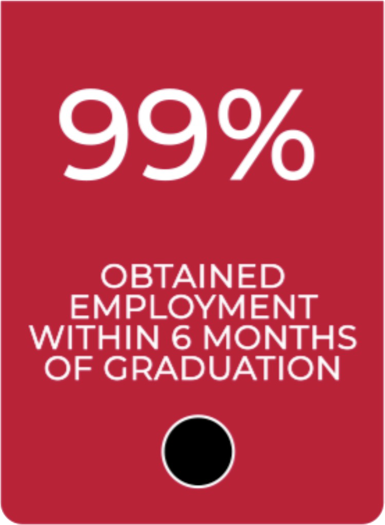 Ninety nine percent obtained employment within six months of graduation