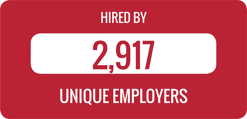 Class of 2018 graduates have been hired by 2917 unique employers