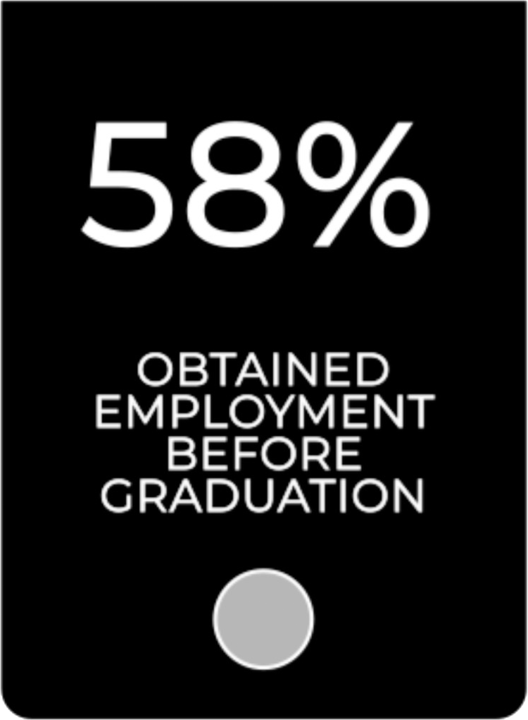 58 percent obtained employment before graduation