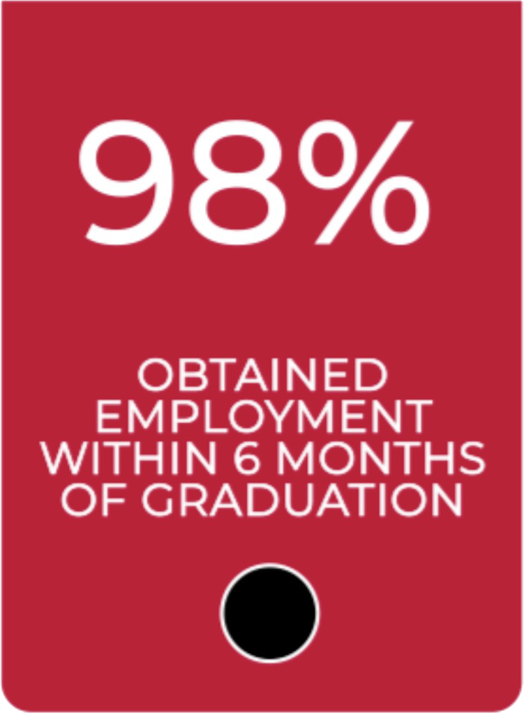 98 percent obtained employment within six months of graduation
