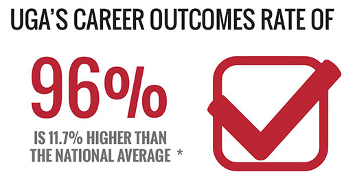 UGA Class of 2018 career outcomes rate is 96 percent - that is 11.7 percent higher than the national average