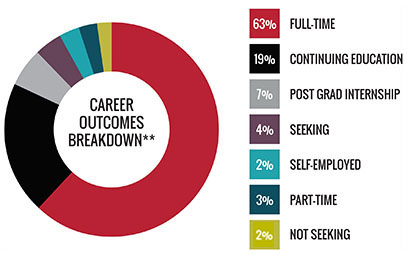 Career Outcomes Breakdown - 63 percent employed full-time, 19 percent continuing education, 7 percent post graduation internship, 4 percent still seeking, 2 percent self-employed, 3 percent employed part-time, and 2 percent not seeking