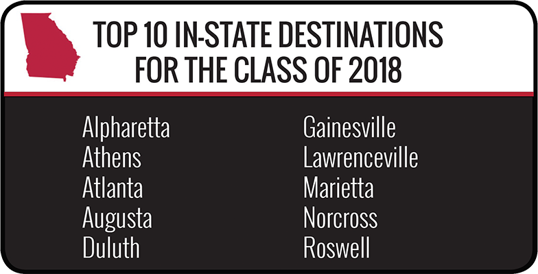 Top In-State destinations for the class of 2018 - Alpharetta, Athens, Atlanta, Augusta, Duluth, Gainesville, Lawrenceville, Marietta, Norcross and Roswell