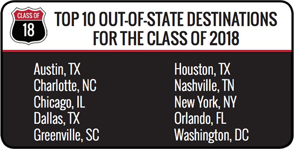 Top Out-of-State destinations for the class of 2018 - Austin, Texas - Charlotte, North Carolina - Chicago, Illinois - Dallas, Texas - Greenville, North Carolina - Houston, Texas - Nashville, Tennessee - New York, New York - Orlando, Florida - Washington, DC