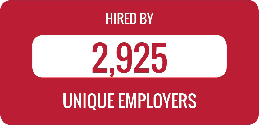 Class of 2017 graduates have been hired by 2925 unique employers