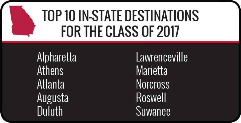 Top In-State destinations for the class of 2017 - Alpharetta, Athens, Atlanta, Augusta, Duluth, Lawrenceville, Marietta, Norcross, Roswell and Suwanee