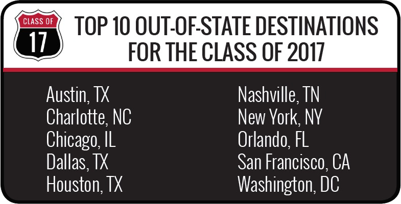 Top Out-of-State destinations for the class of 2017 - Austin, Texas - Charlotte, North Carolina - Chicago, Illinois - Dallas, Texas - Houston, Texas - Nashville, Tennessee - New York, New York - Orlando, Florida - San Francisco, California - Washington, DC