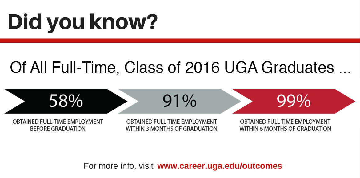Class of 2016 UGA Career Outcomes - When Full-Time Employment Was Obtained