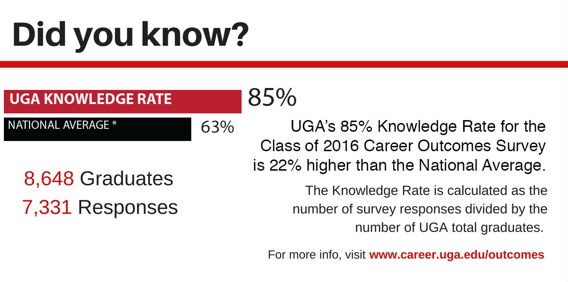 Class of 2016 UGA Career Outcomes - Knowledge Rate