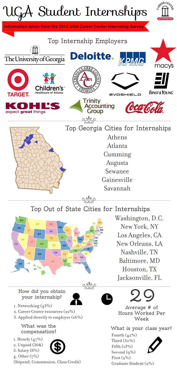 UGA student internships
