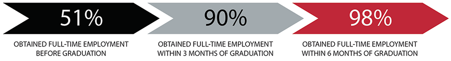 Full-Time Employment Graduation Rates