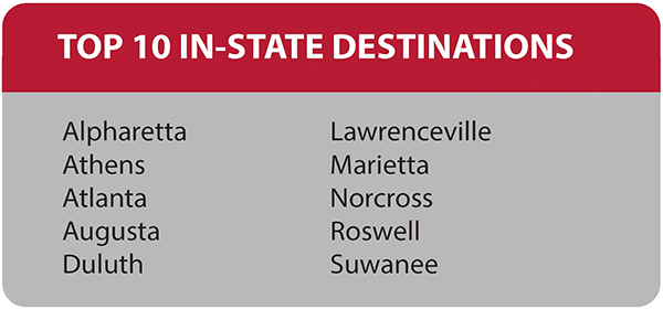 Top In-State destinations