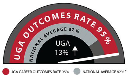Speedometer graph depicting UGA career outcomes rate of 95 percent
